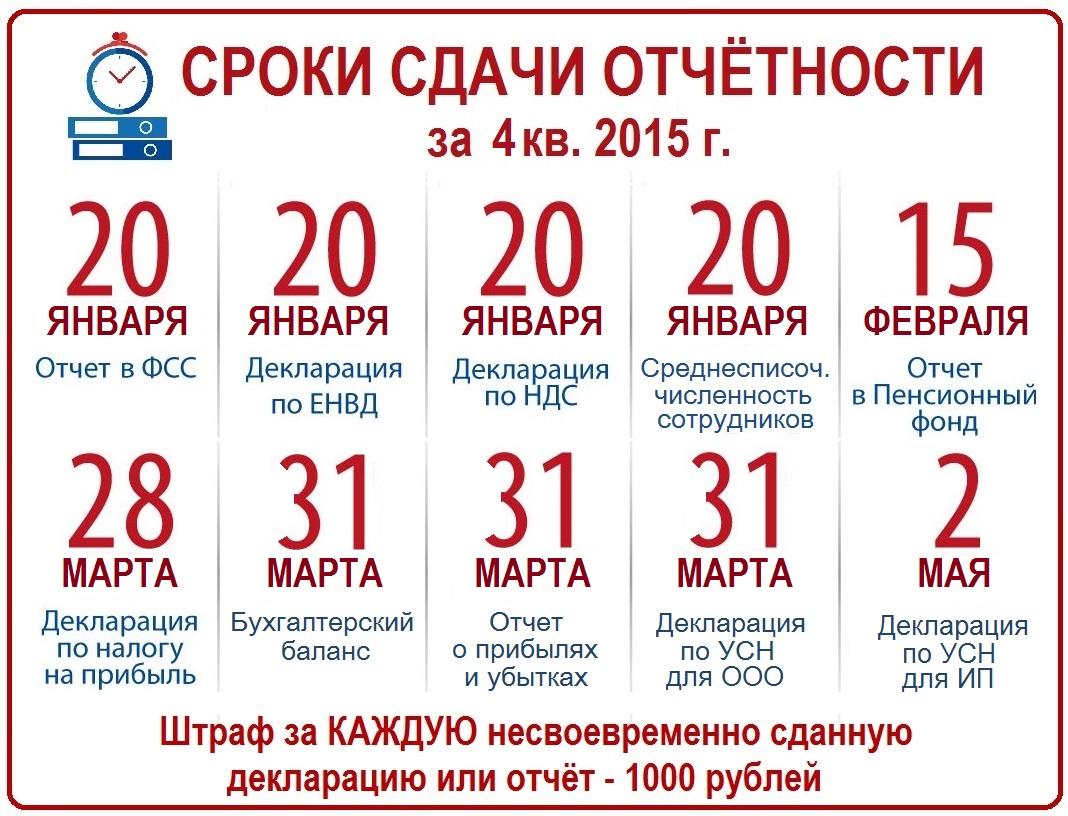 Сроки сдачи отчетности за 4й кв. 2015 - копия