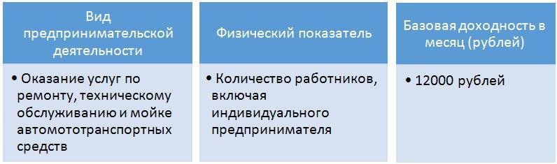 ЕНВД автосервис